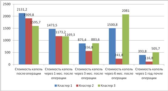оценка экономической эффективности кластера схемы телефонного